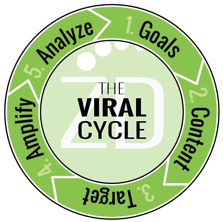 Viral-Cycle-ZD