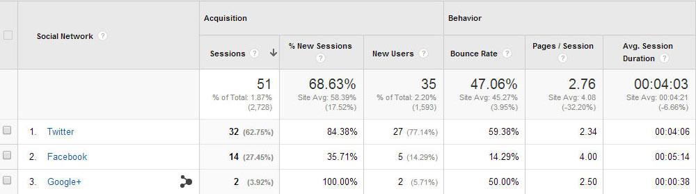 norvise-analytics-social