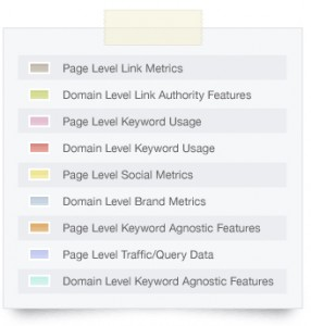 ranking-factors-graphic- from SEO Moz
