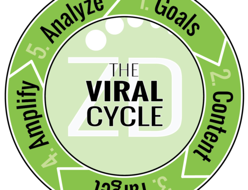 5 Step Viral Cycle to Promote & Push Any Content
